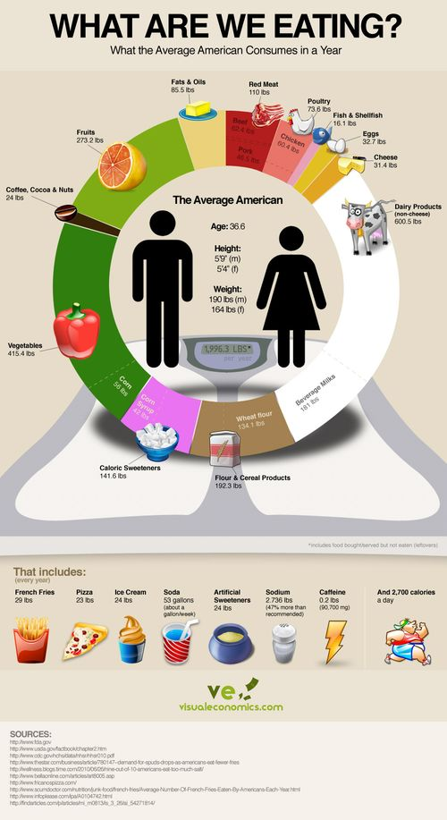 American-average-food-consumption1